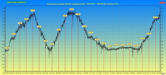 Energia burzy geomagnetycznej 2014.04.18