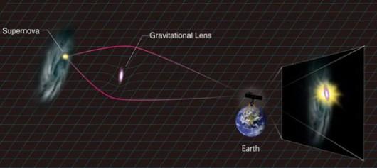 Grawitacyjne soczewkowanie