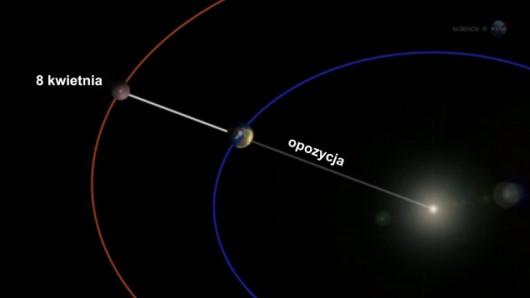 Mars, Ziemia i Słońce ustawione są w linii, zjawisko takie zdarza się raz na dwa lata
