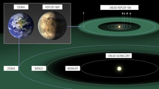 Porównanie Ziemi i Keplera-186f oraz ich miejsc w układach gwiezdnych
