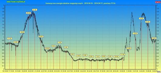 Sumaryczna EB 2014.04.17 24h