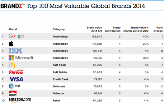 BrandZ Top 100 - 2014 r.