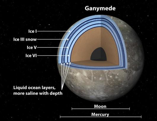 Ganimedes, księżyc Jowisza