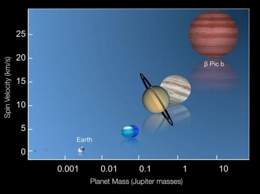 Zależność prędkości wirowania planety od jej masy (wyrażonej w masach Jowisza)