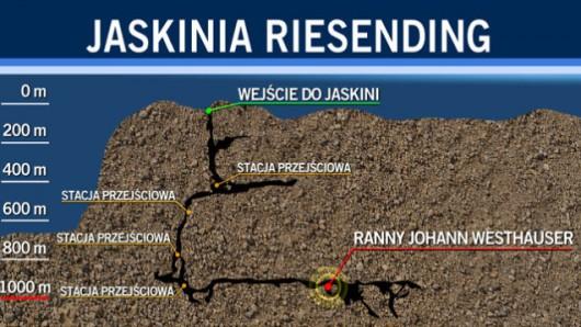 Jaskinia Riesending, TVN
