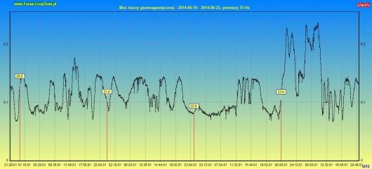 Moc burzy geomagnetycznej 2014.06.23 96h
