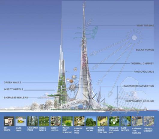 Wieże będą miały oryginalne zastosowanie