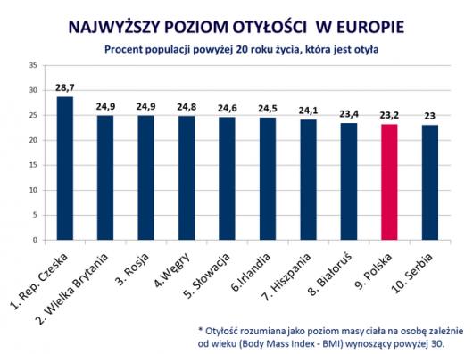 """Wykres otyłości w Europie /""""Medexpress"""" /"""