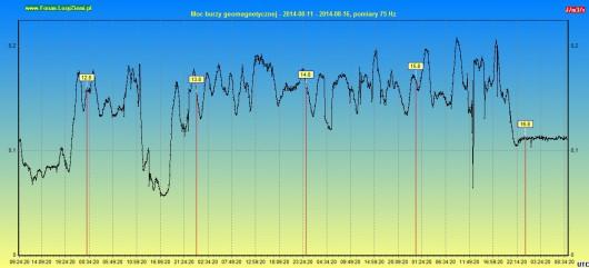 Moc burzy geomagnetycznej 2014.08.16 5d