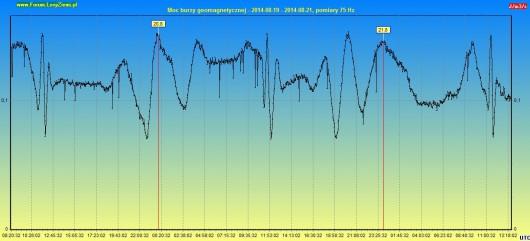 Moc burzy geomagnetycznej 2014.08.21 3 dni