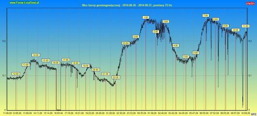 Moc burzy geomagnetycznej 2014.08.27 24h2