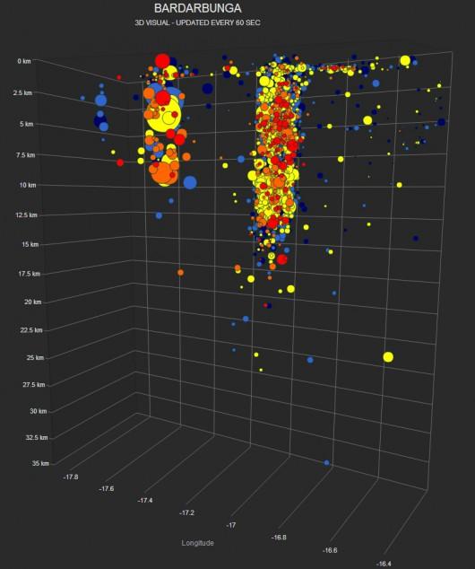 Model przedstawiający trzęsienia ziemi w okolicach wulkanu Bardarbunga
