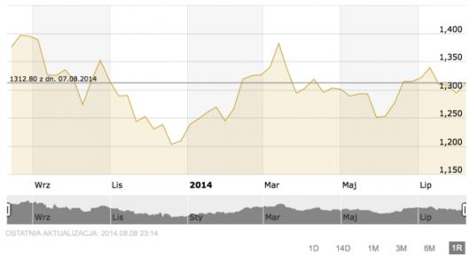 Zmiany cen złota w ciągu roku