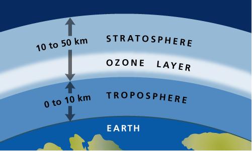 Atmosfera i ozon