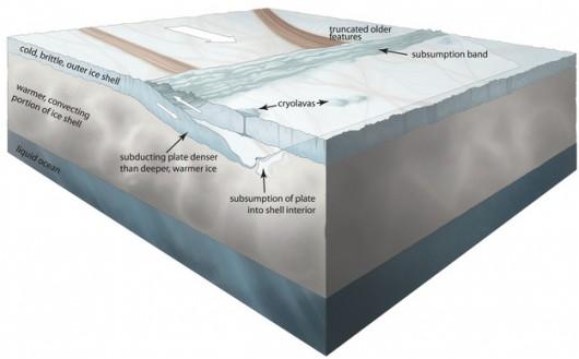 Schemat możliwego mechanizmu nakładania się płyt lodowych na Europie /Noah Kroese, I.NK /