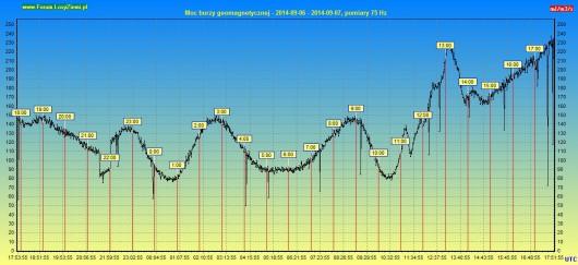 Moc drgań grawitacyjnych 2014.09.07 24h2