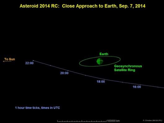 Przewidywany tor lotu 2014 RC /NASA/JPL-Caltech /