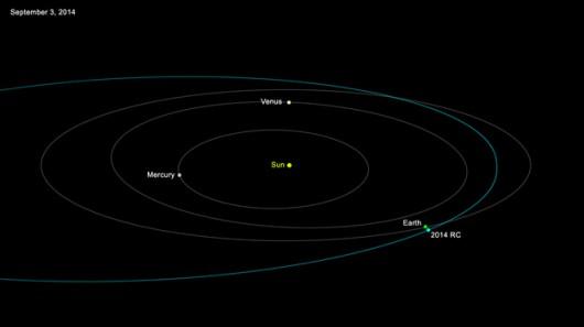 Tor lotu planetoidy 2014 RC na tle orbit planet Układu Słonecznego /NASA/JPL-Caltech /