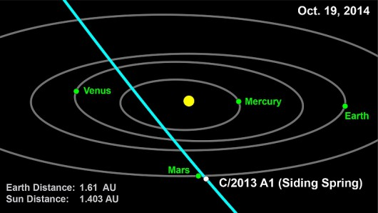 Mars, kometa C2013A1 Siding Spring - 2014.10.19