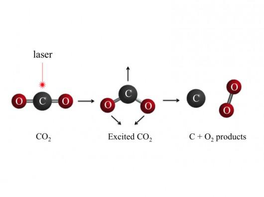 Tlen z CO2