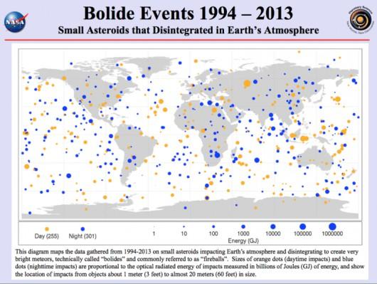 Asteroidy, które rozpadły się w ziemskiej atmosferze w latach 1993-2013
