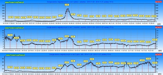 Energia burzy 2014.11.27 24h