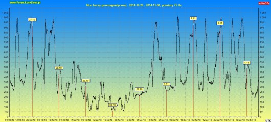 Moc burzy geomagnetycznej 2014.11.04 222h