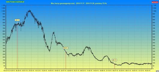 Moc burzy geomagnetycznej 2014.11.20 72h
