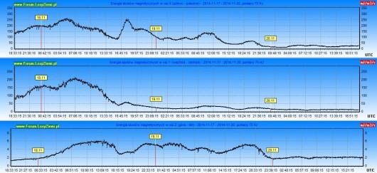 Moc burzy geomagnetycznej 2014.11.20 72h2