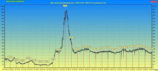 Moc burzy geomagnetycznej 2014.11.27 24h