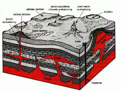 Płaszcz ziemi i wulkany