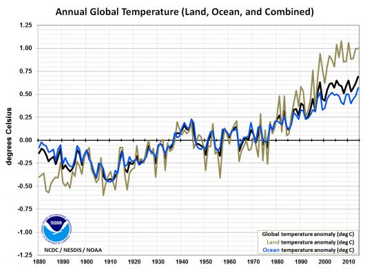 Globalny wzrost temperatury