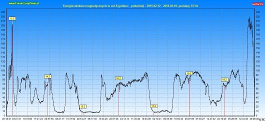 Energia burzy 2015.02.19 7d X