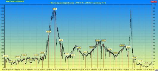 Moc burzy geomagnetycznej 2015.03.17 24h3