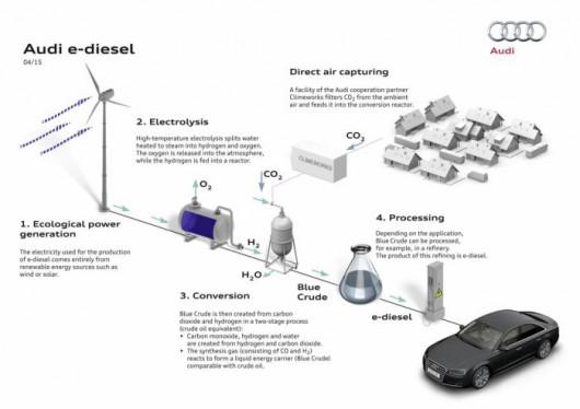 Audi e-diesel 2