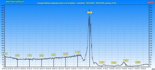 Energia burzy 2015.04.09 12h - X