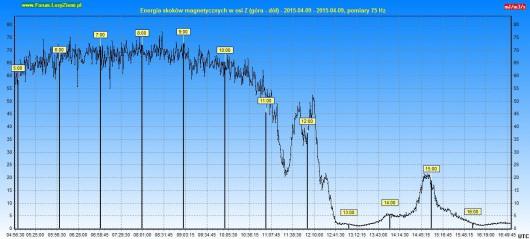 Energia burzy 2015.04.09 12h - Z