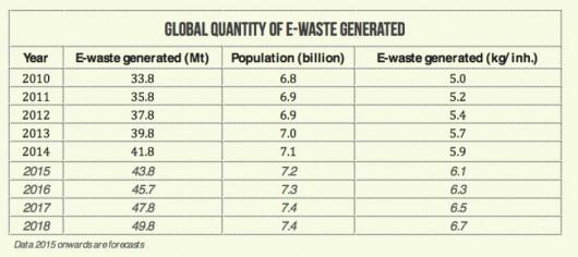 Globalna ilość elektrośmieci w latach 2010-14 oraz prognoza na przyszłość