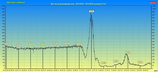 Moc burzy geomagnetycznej 2015.04.09 12h