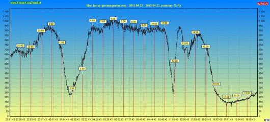 Moc burzy geomagnetycznej 2015.04.23 24h