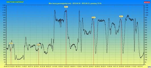 Moc burzy geomagnetycznej 2015.04.23 5 dni