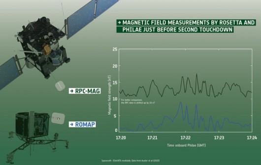 Porównanie wskazań obu magnetometrów tuż przed drugim uderzeniem lądownika Philae w powierzchnię 67P /ESA/Data: Auster et al. (2015)/Spacecraft: ESA/ATG medialab /