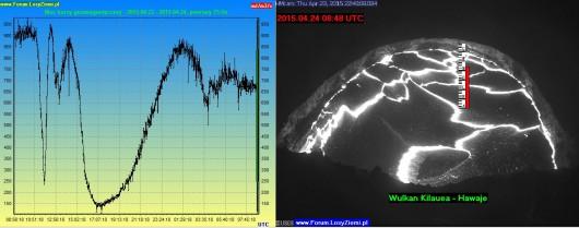 Wulkan Kilauea - Hawaje - Poziom lawy 2015.04.24