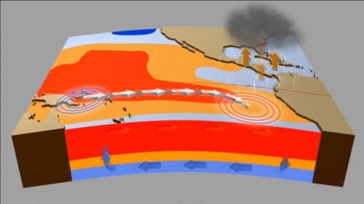 Anomalia El Nino