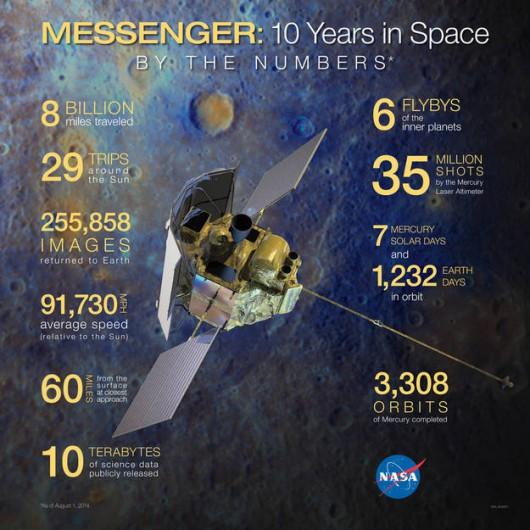 Messenger wystartował z przylądka Canaveral na Florydzie w 2004 roku /nasa.gov /
