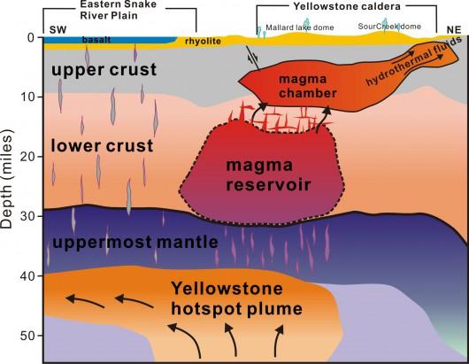 Superwulklan Yellowstone - zbiorniki magmy
