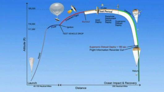 Schemat testu LDSD /NASA /