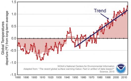 Tendencja wzrostowa średniej temperatury na świecie (NOAA)