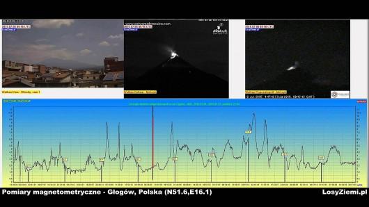 Burze geomagnetyczne i wulkany