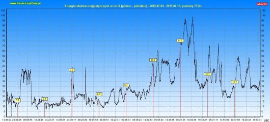 Energia drgań magnetycznych 2015.07.13 10d - X